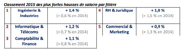 Augmentation salaire Marketing